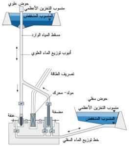 محطات التوليد البخارية