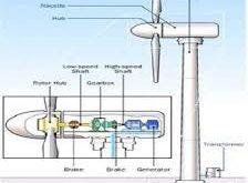 توليد الكهرباء
