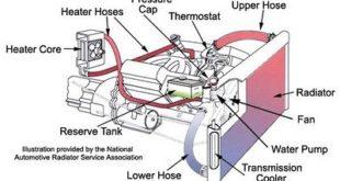 أنظمة التدفئة