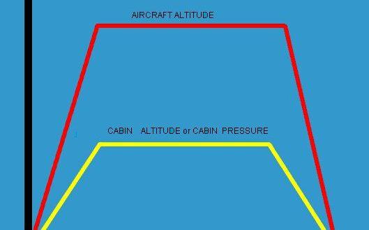 ضغط الهواء