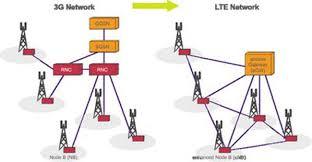 تقنية LTE
