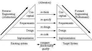 الهندسة العكسية