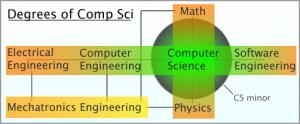 العلوم الهندسية