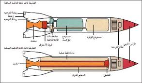 القذائف الصاروخية