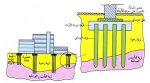 أساسات البناء