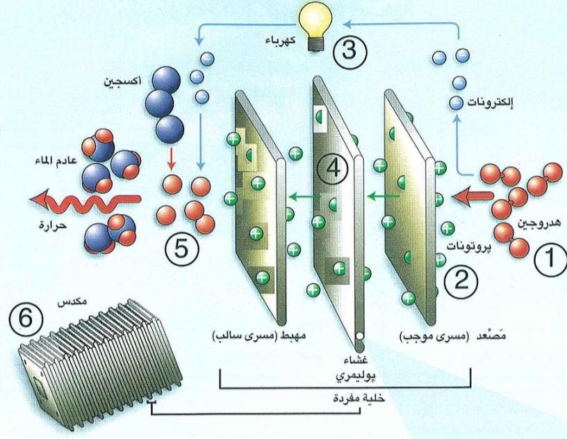 الهيدروجين كوقود