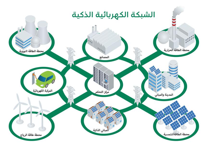 شبكة الكهرباء الذكية
